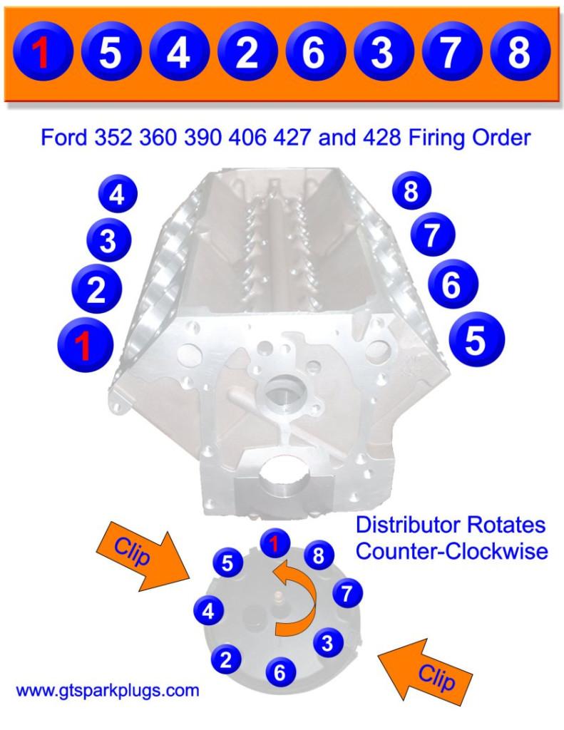 Big Block Ford Fe 390 427 428 Firing Order   Gtsparkplugs