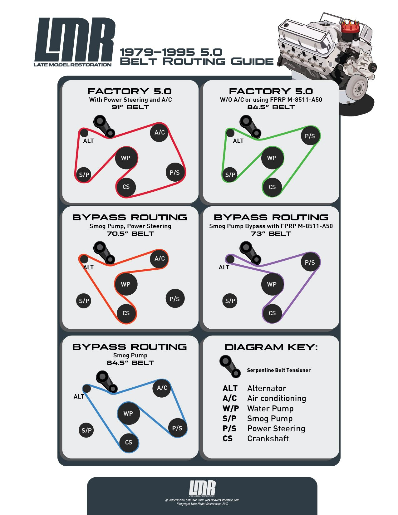 Fox Body Belt Routing & Serpentine Belt Length Guide   Fox