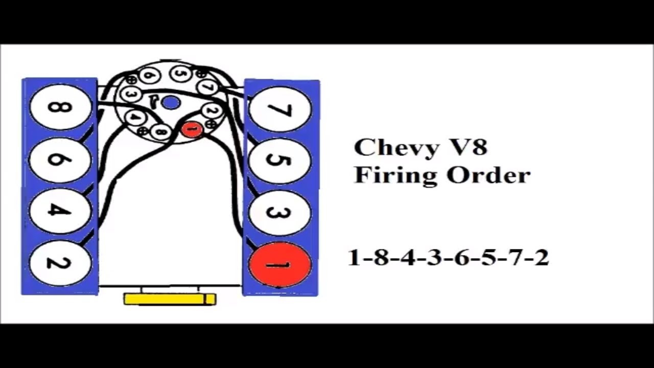 The Firing Order Of A Chevy 350   Old Engine Shed