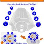 Chevy Sbc And Bbc Firing Order   Gtsparkplugs
