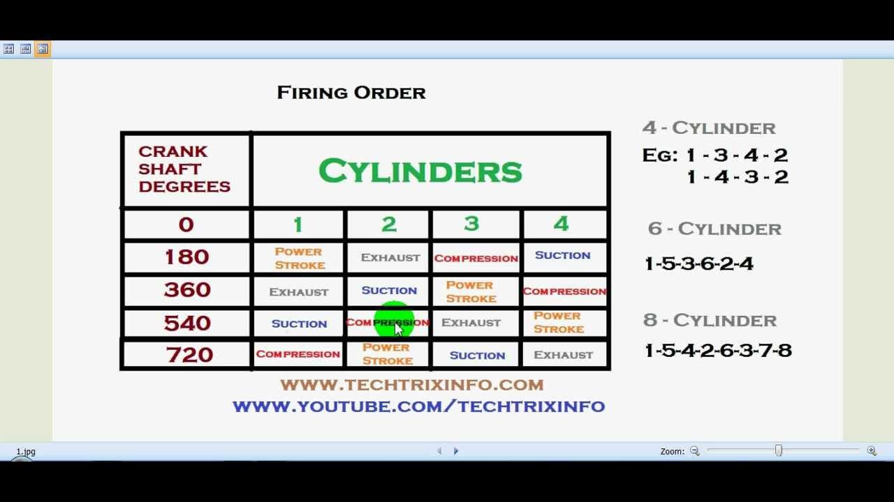 Engine Firing Order Explained. ✔