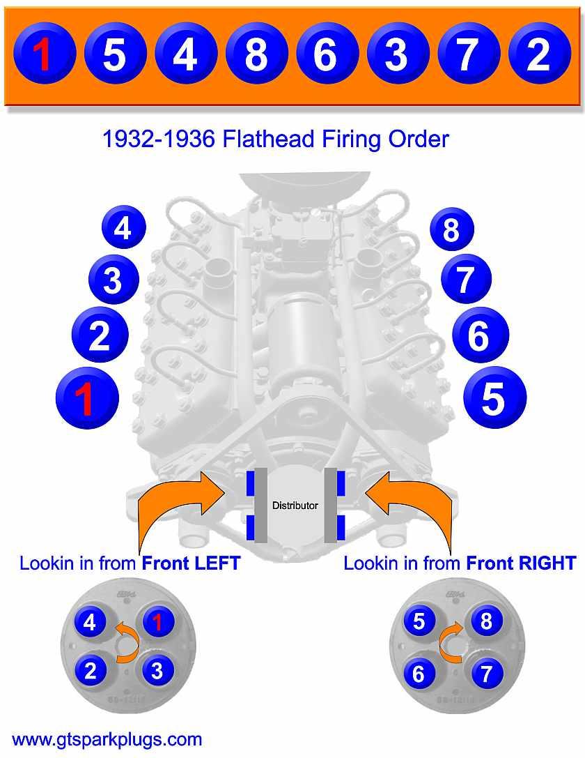 Flathead Ford Firing Order 1932-1936 | Gtsparkplugs