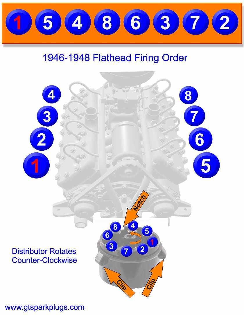 Flathead Ford Firing Order 1946-1948 | Gtsparkplugs