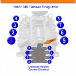 Flathead Ford Firing Order | Gtsparkplugs