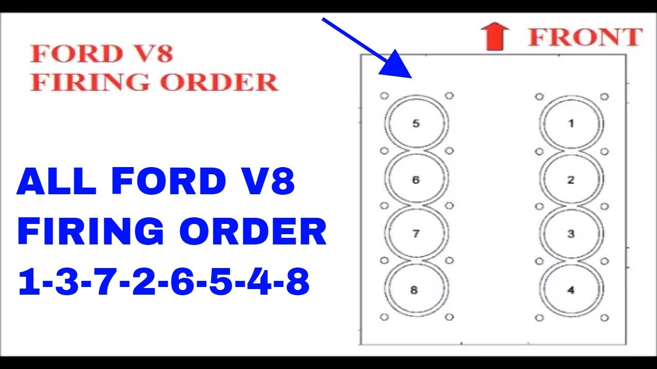 Ford V8 Firing Order 1-3-7-2-6-5-4-8 - Youtube