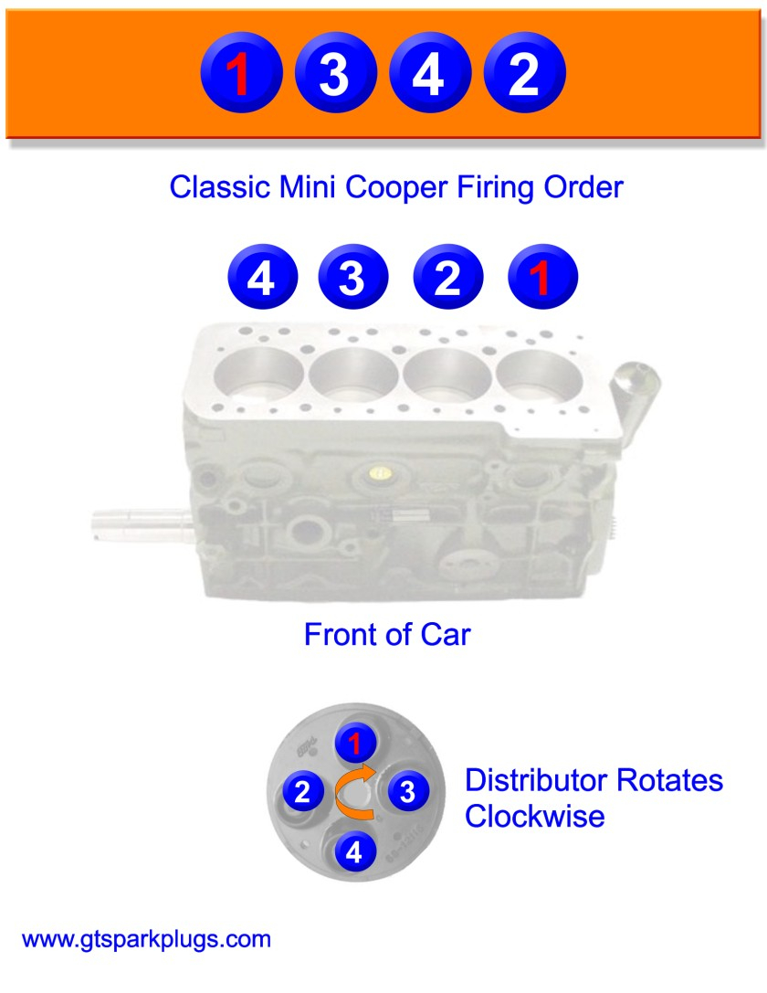 Mini Cooper Firing Order | Gtsparkplugs