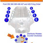 Big Block Ford Fe 390 427 428 Firing Order | Gtsparkplugs