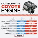 Differences Between Gen 1, Gen 2, & Gen 3 Coyote Engines