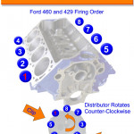 Ford 429 And 460 Firing Order | Gtsparkplugs