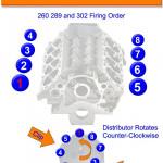 Small Block Ford 260 289 302 Firing Order | Engineering