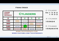 Engine Firing Order Explained. ✔