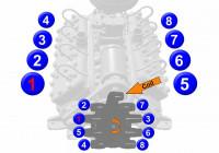 Flathead Ford Firing Order 1942-1945 | Gtsparkplugs