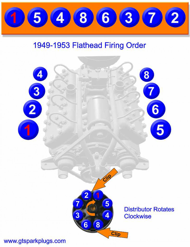 Permalink to Ford Flathead Firing Order
