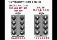 Ford 289 302 5.0 390 406 460 351 4.8 5.8 Firing Order – Youtube
