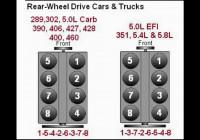 Ford 289 302 5.0 390 406 460 351 4.8 5.8 Firing Order – Youtube