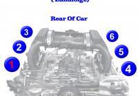 Porsche Boxster And Cayman Firing Order | Gtsparkplugs