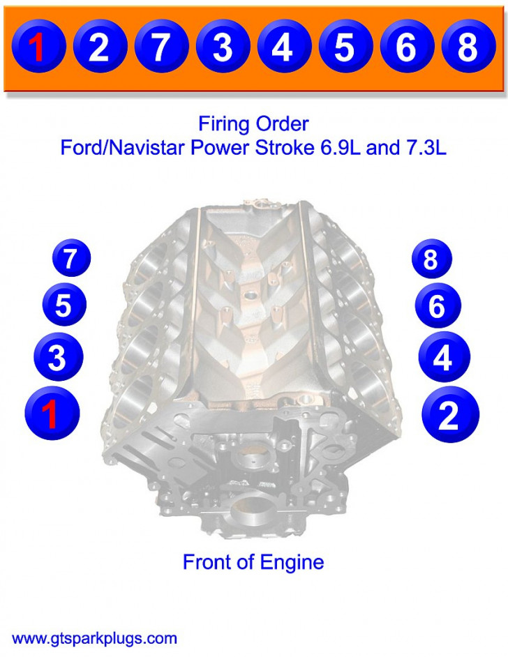 Permalink to Ford 7.3 Firing Order