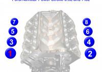 Powerstroke 6.9L And 7.3L Firing Order   Gtsparkplugs